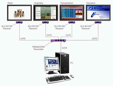 multi screen control